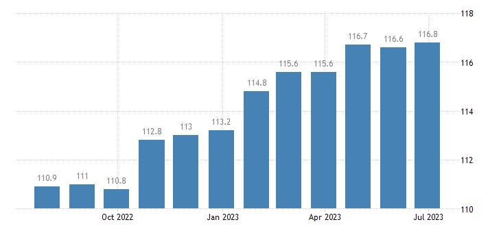 denmark harmonised idx of consumer prices hicp miscellaneous goods services eurostat data