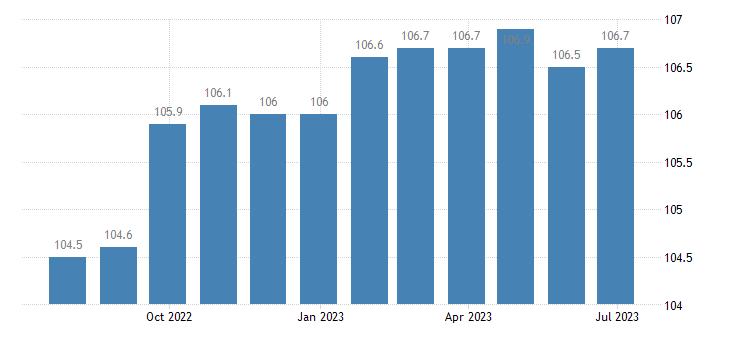 denmark harmonised idx of consumer prices hicp motor cycles eurostat data
