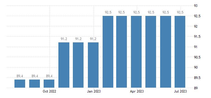 denmark harmonised idx of consumer prices hicp motor vehicle insurance eurostat data