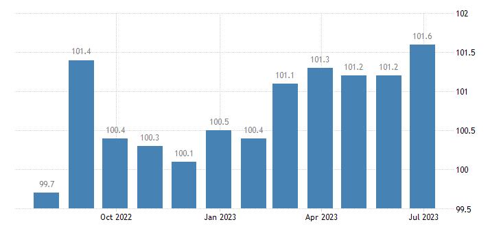 denmark harmonised idx of consumer prices hicp musical instruments eurostat data
