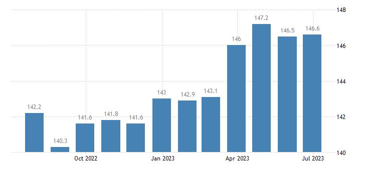 denmark harmonised idx of consumer prices hicp newspapers books stationery eurostat data