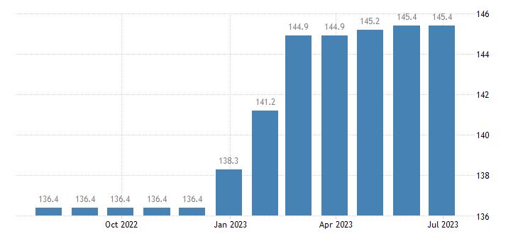 denmark harmonised idx of consumer prices hicp newspapers eurostat data