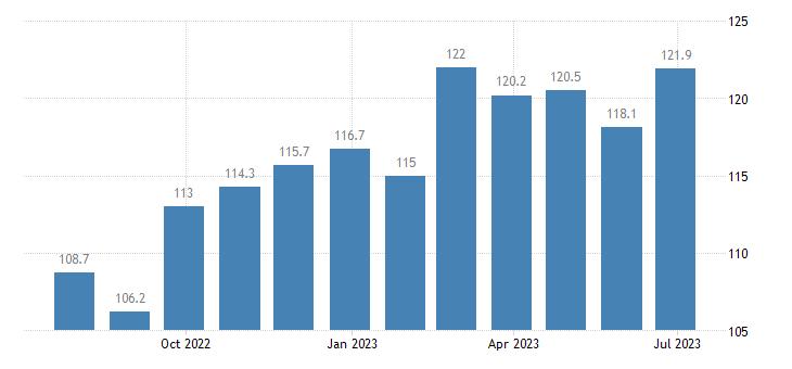 denmark harmonised idx of consumer prices hicp non durable household goods eurostat data