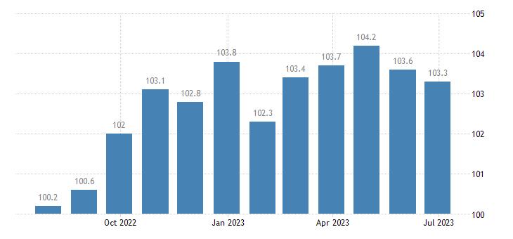 denmark harmonised idx of consumer prices hicp non energy industrial goods eurostat data