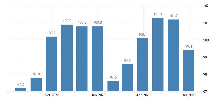 denmark harmonised idx of consumer prices hicp non energy industrial goods semi durables only eurostat data