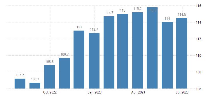 denmark harmonised idx of consumer prices hicp non motorised small tools eurostat data