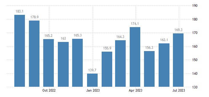 denmark harmonised idx of consumer prices hicp oils fats eurostat data