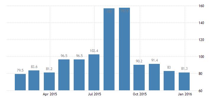 denmark harmonised idx of consumer prices hicp other actual rentals eurostat data