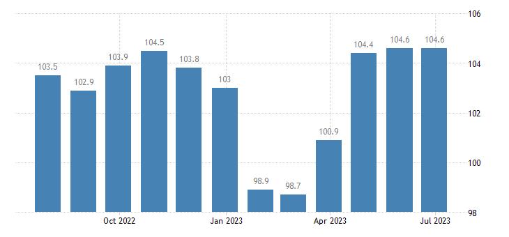 denmark harmonised idx of consumer prices hicp other articles of clothing eurostat data