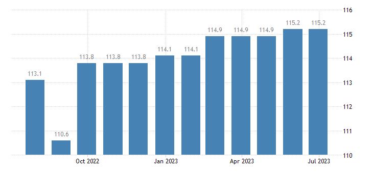 denmark harmonised idx of consumer prices hicp other floor coverings eurostat data