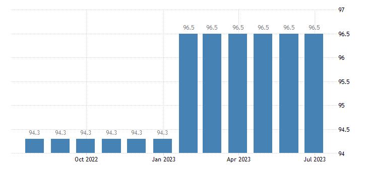 denmark harmonised idx of consumer prices hicp other postal services eurostat data