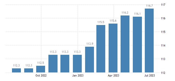 denmark harmonised idx of consumer prices hicp overall idx excluding energy eurostat data