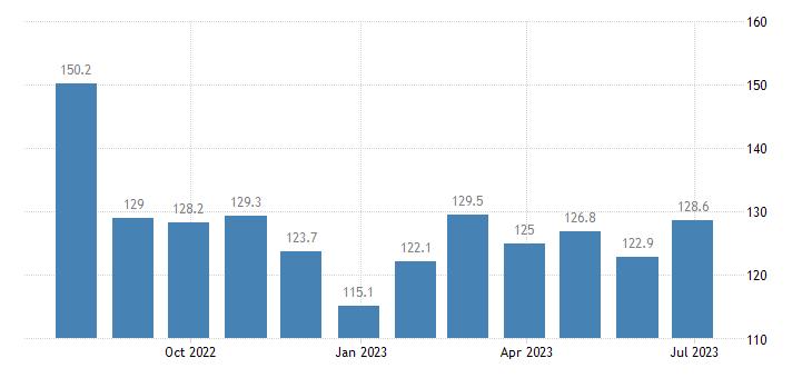 denmark harmonised idx of consumer prices hicp package holidays eurostat data