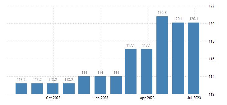 denmark harmonised idx of consumer prices hicp passenger transport by road eurostat data