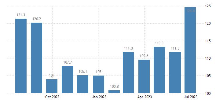 denmark harmonised idx of consumer prices hicp passenger transport by sea eurostat data