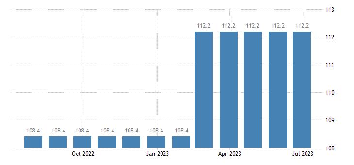 denmark harmonised idx of consumer prices hicp passenger transport by train eurostat data
