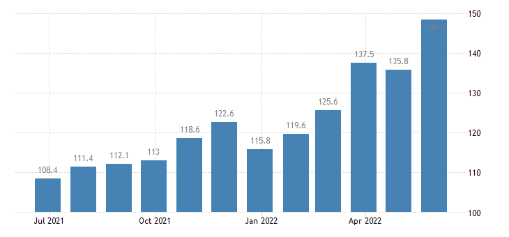 denmark harmonised idx of consumer prices hicp petrol eurostat data