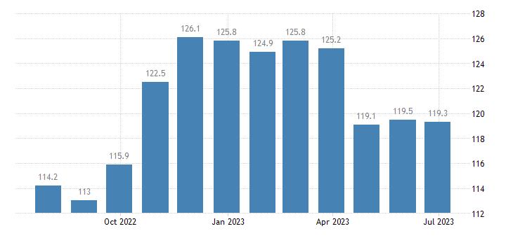 denmark harmonised idx of consumer prices hicp plants flowers eurostat data