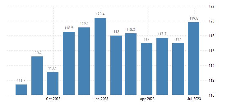 denmark harmonised idx of consumer prices hicp poultry eurostat data