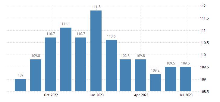 denmark harmonised idx of consumer prices hicp purchase of vehicles eurostat data