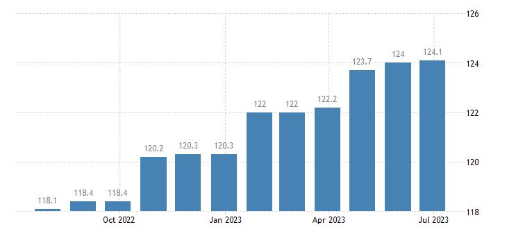denmark harmonised idx of consumer prices hicp services miscellaneous eurostat data