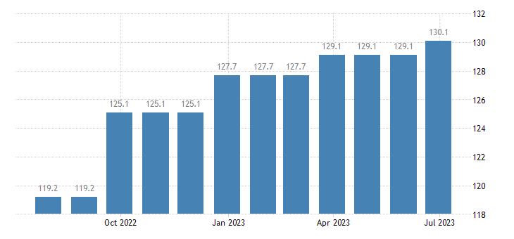 denmark harmonised idx of consumer prices hicp services of carpenters eurostat data