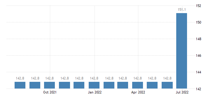 denmark harmonised idx of consumer prices hicp services of laying of fitted carpets floor coverings eurostat data