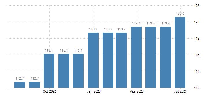 denmark harmonised idx of consumer prices hicp services of plumbers eurostat data