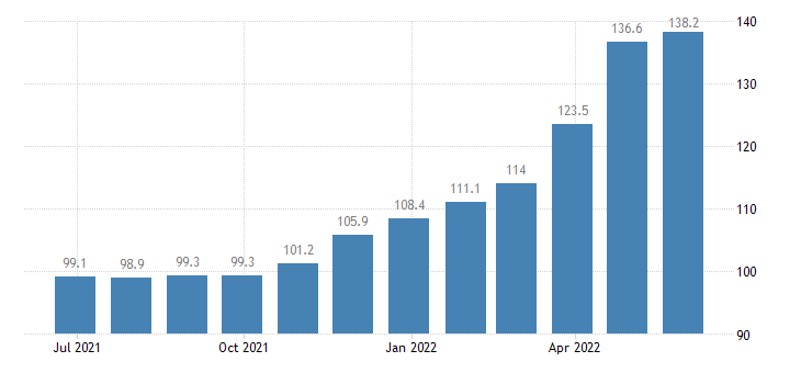 denmark harmonised idx of consumer prices hicp solid fuels eurostat data