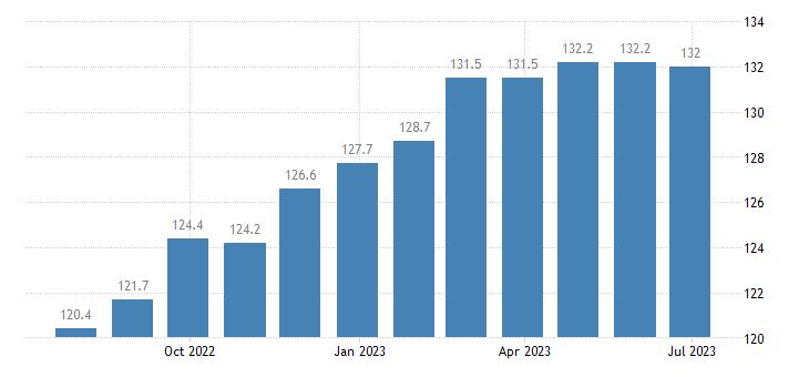 denmark harmonised idx of consumer prices hicp stationery drawing materials eurostat data
