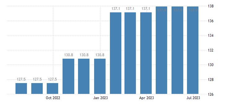 denmark harmonised idx of consumer prices hicp travel insurance eurostat data