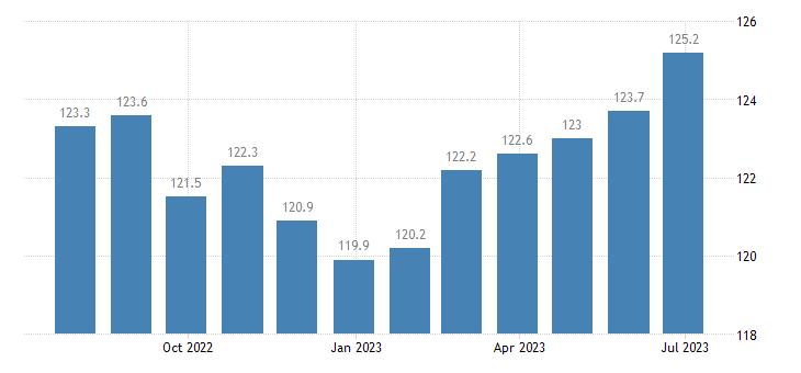 denmark harmonised idx of consumer prices hicp unprocessed food eurostat data