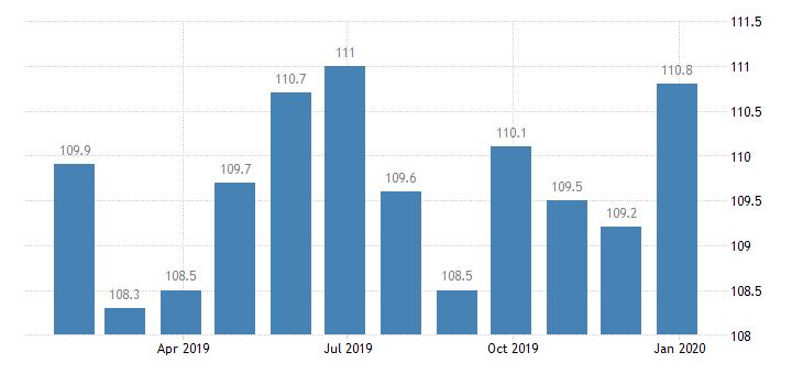 denmark harmonised idx of consumer prices hicp unrecorded recording media eurostat data