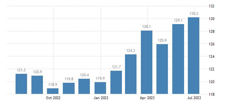 denmark harmonised idx of consumer prices hicp vegetables eurostat data