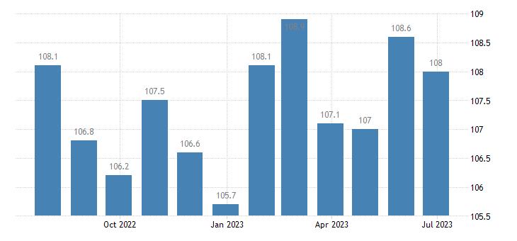 denmark harmonised idx of consumer prices hicp wine eurostat data