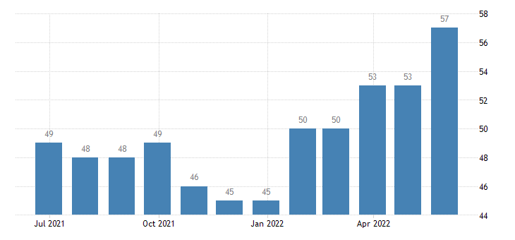 denmark harmonised unemployment from 25 to 74 years females eurostat data