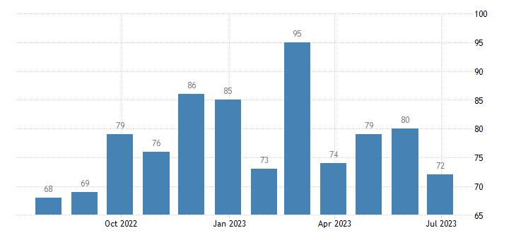 denmark harmonised unemployment males eurostat data