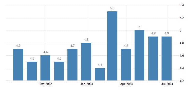 denmark harmonised unemployment rate eurostat data