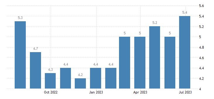 denmark harmonised unemployment rate females eurostat data