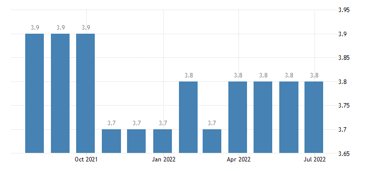 denmark harmonised unemployment rate from 25 to 74 years eurostat data