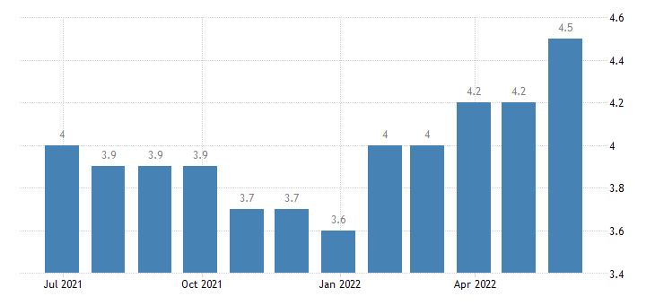 denmark harmonised unemployment rate from 25 to 74 years females eurostat data