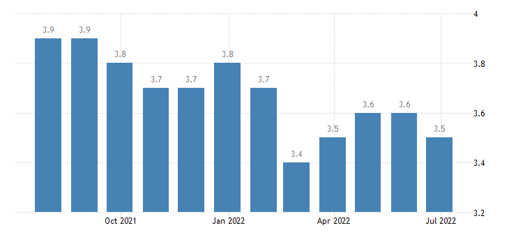 denmark harmonised unemployment rate from 25 to 74 years males eurostat data