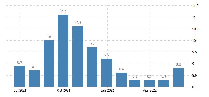 denmark harmonised unemployment rate less than 25 years eurostat data
