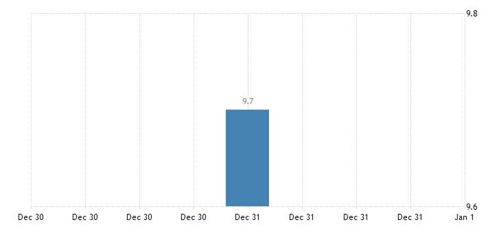 denmark harmonised unemployment rate less than 25 years females eurostat data