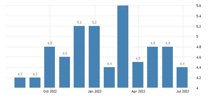 denmark harmonised unemployment rate males eurostat data