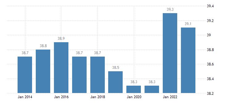 denmark hours worked per week of full time employment eurostat data