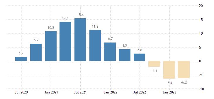 denmark house price idx eurostat data