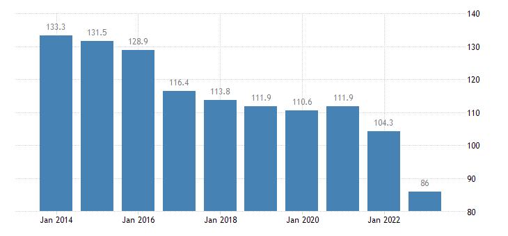 denmark household debt consolidated including non profit institutions serving households eurostat data