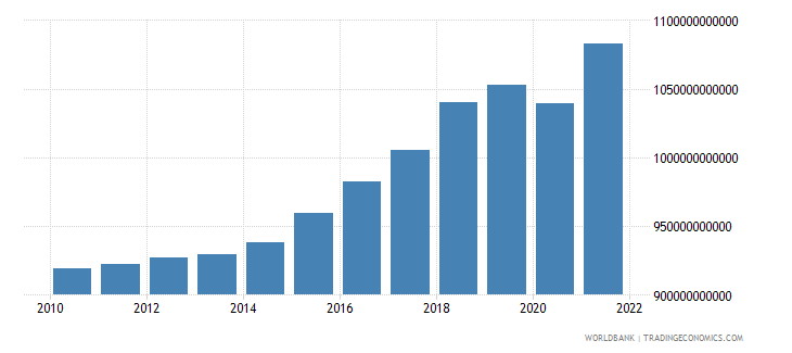 denmark household final consumption expenditure constant lcu wb data