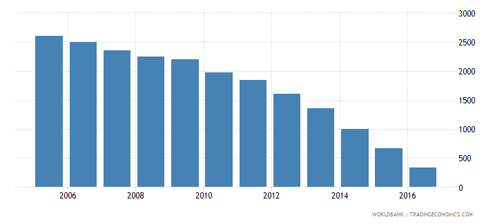 denmark household final consumption expenditure etc percent of gdp wb data